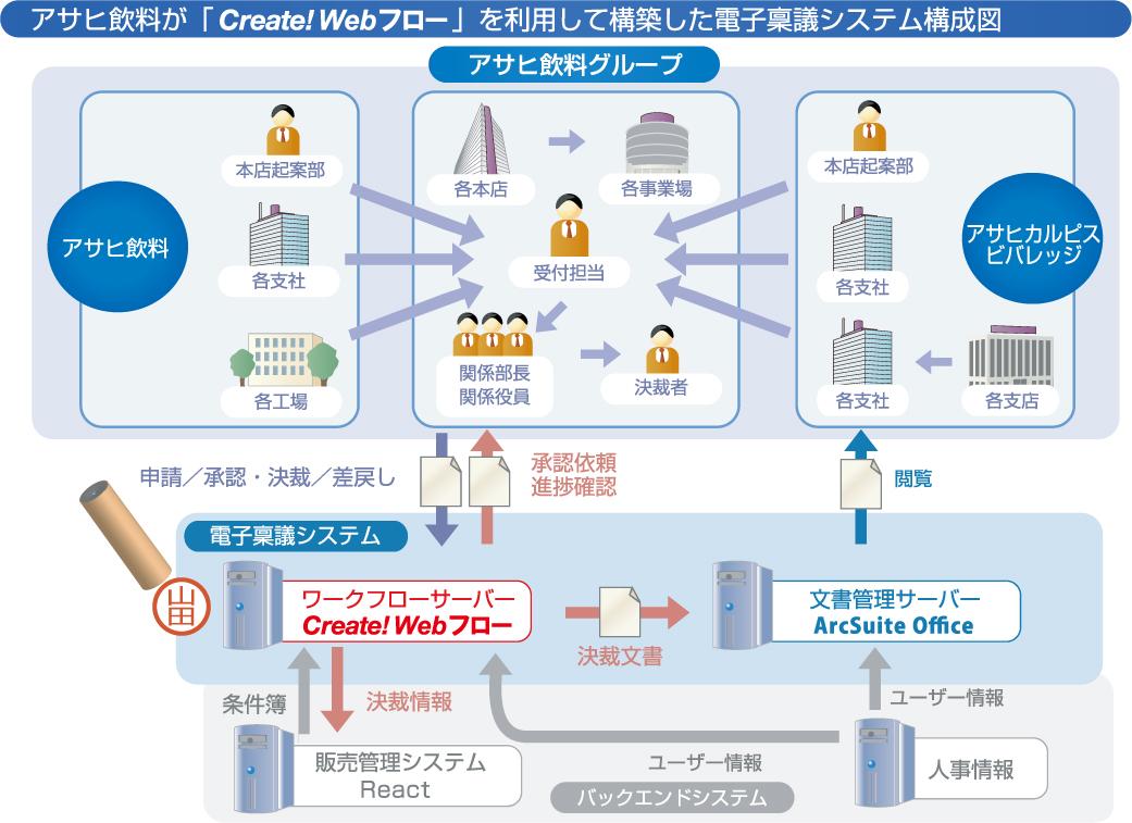 Create!Webフロー導入事例:アサヒ飲料 電子稟議システム