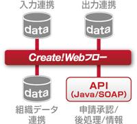 Create!Webフロー導入事例:BML