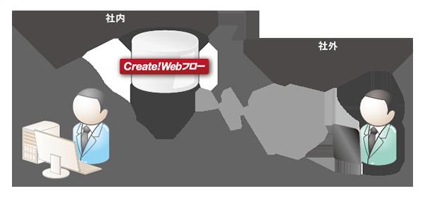 Create!Webフロー導入事例:株式会社エイコー