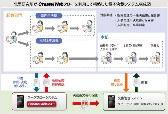 Create!Webフロー導入事例:北里研究所