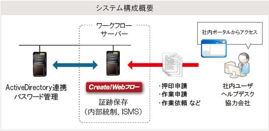 Create!Webフロー導入事例:小田急電鉄株式会社