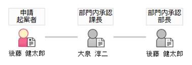 申請者権限によるルート変化