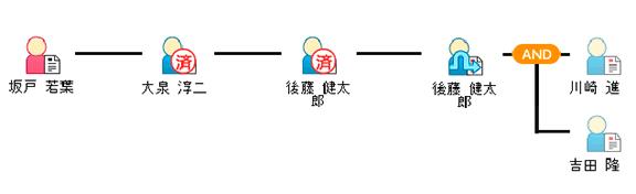 同一ユーザー連続時のスキップ承認