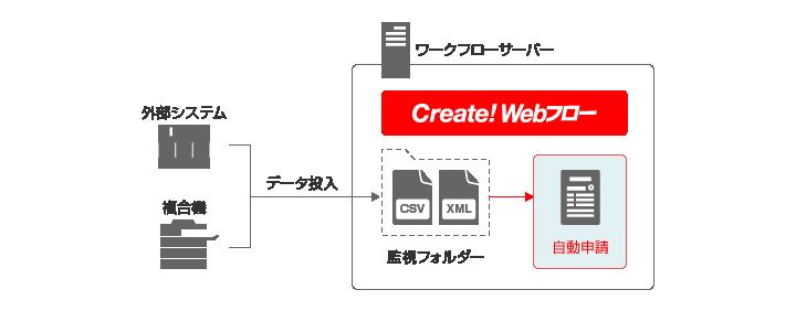 Create!Webフロー自動申請