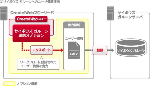 サイボウズガルーン連携:ユーザー情報連携