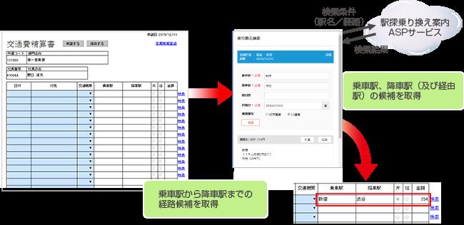 ワークフローシステムと経路検索サービスを連携した交通費の申請イメージ