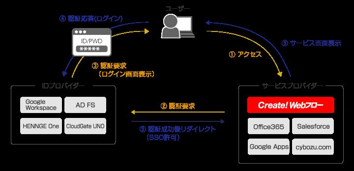 SAML認証を利用したシングルサインオン