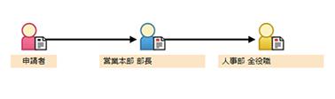 承認ルート(グループ/役職指定)