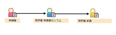 承認ルート(承認者との関係指定)