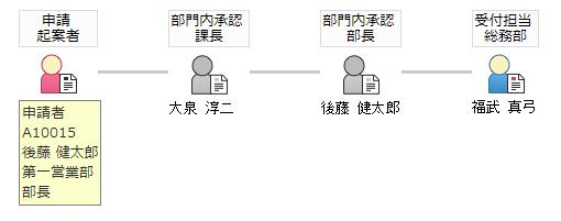 承認ルート(申請者の役職によるルート自動設定)