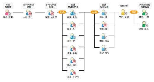 電子決裁のルート確認画面