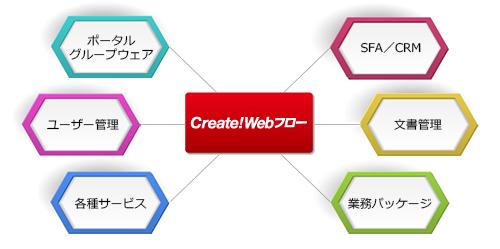 Create!Webフローは、ポータル/グループウェア製品、ユーザー管理製品、各種サービス、SFA/CRM製品、文書管理システム、各種業務パッケージとの連携ができます。