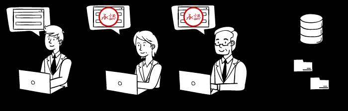 ワークフローシステムで申請・承認・決裁業務を電子化・自動化する