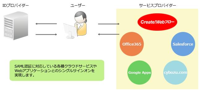 SAML認証を利用したシングルサインオンイメージ図