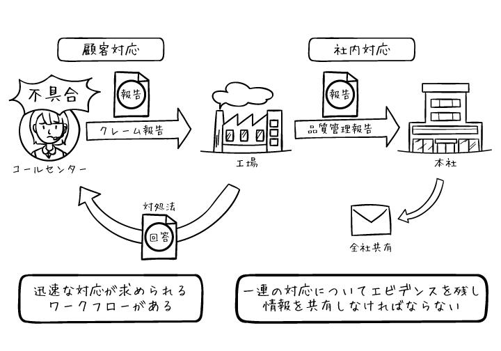 拠点間の申請業務も電子化で迅速な情報共有が可能