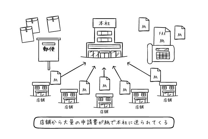 拠点間の申請業務も電子化で意思疎通のタイムラグや通信費を削減