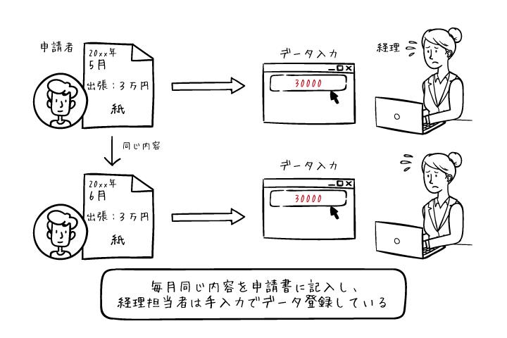 経費・出張精算ワークフロー.png